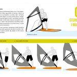 Podręcznik Wielka Pętla Wielkopolski: Windsurfing - sterowanie i manewry