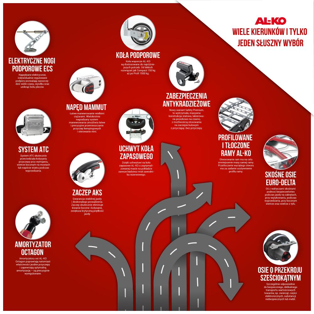 Infografika dla AL-KO Wiele kierunków